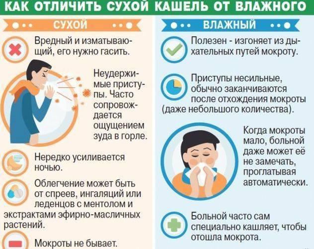 сухой удушающий кашель у взрослого лечение