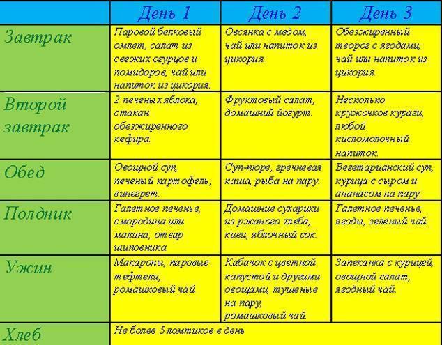 Диета 5 при фиброзе печени