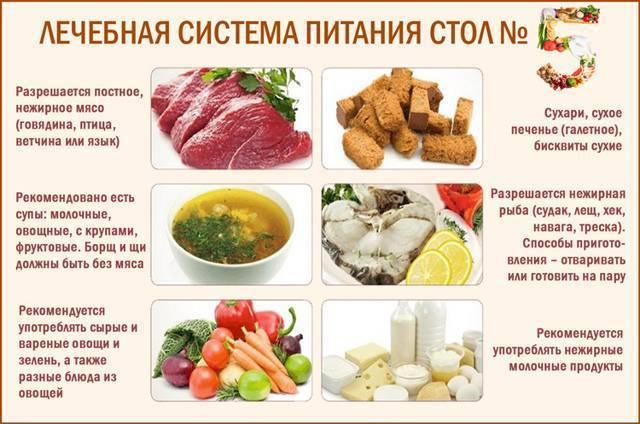 гепатит б диета