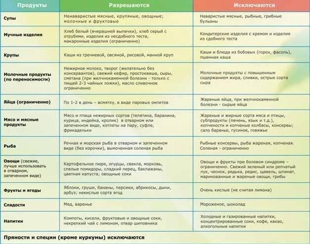 Особенности питания и диета при раке печени