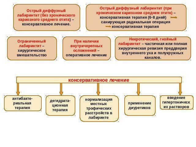 лабиринтит симптомы у взрослых