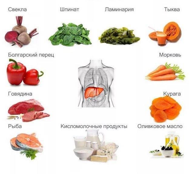 какие фрукты можно есть при болезни печени