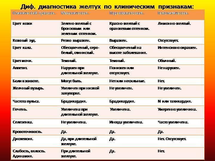 диф диагноз желтухи