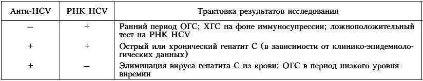 количественный анализ гепатита с расшифровка