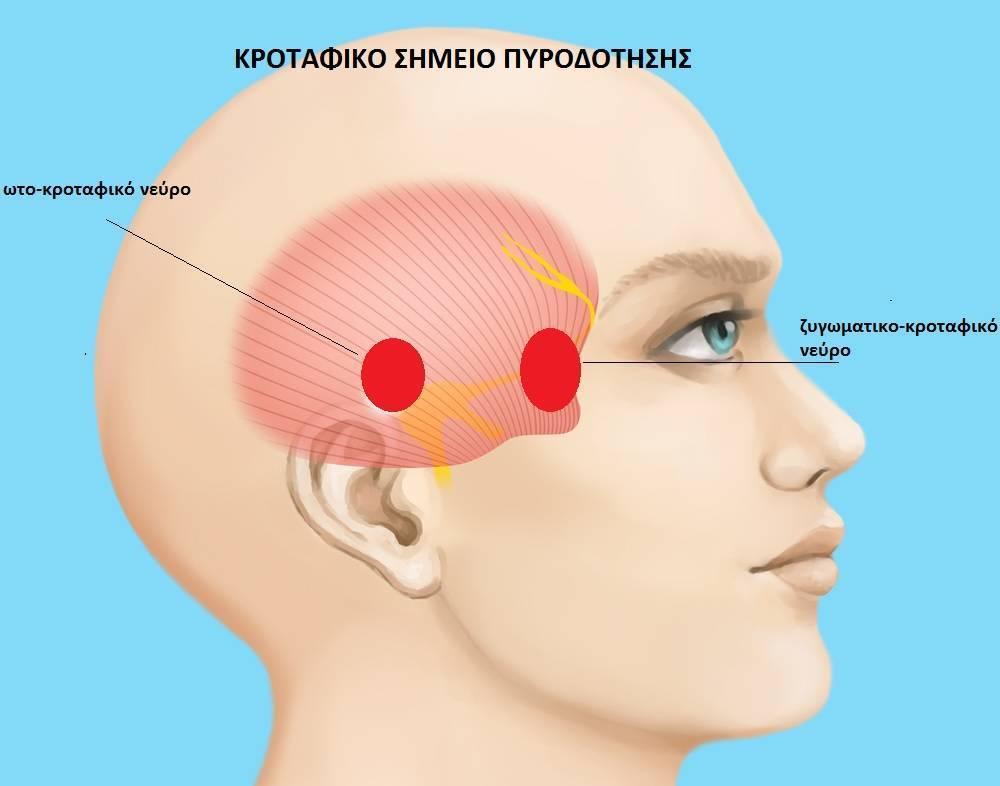 Стреляющая боль за ухом слева