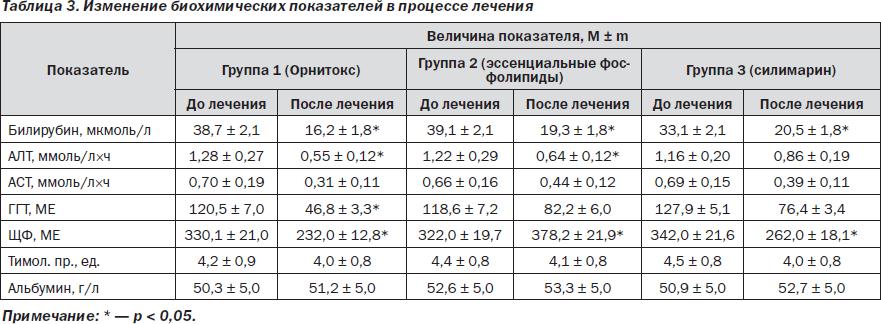 Гепатит с показания алт и аст