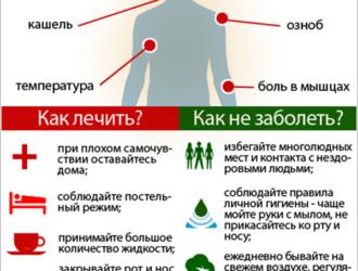 у ребенка красное горло и сухой кашель чем лечить комаровский