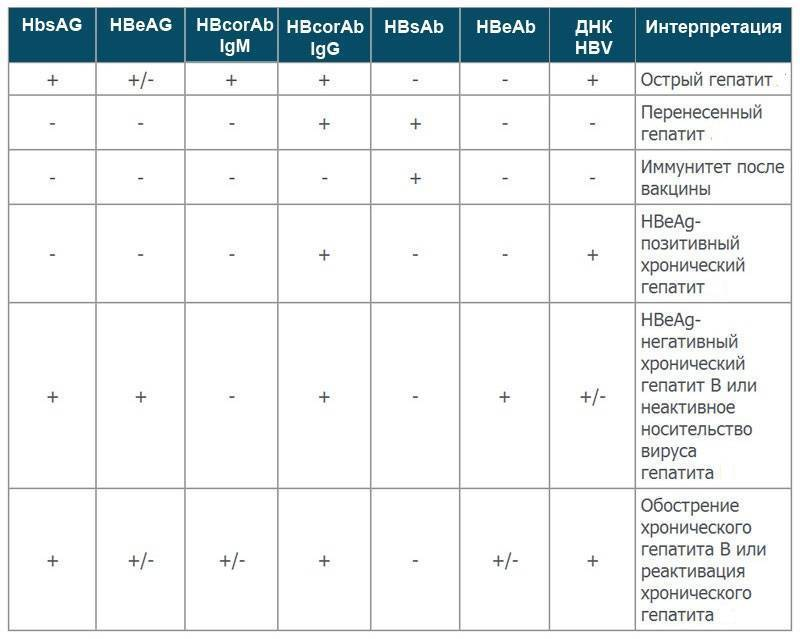 анализ крови на гепатит с расшифровка