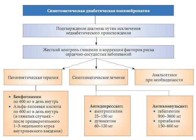 диабетическая полинейропатия лечение народными средствами