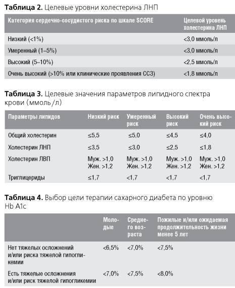 Повышенный холестерин в крови у женщин — причины и лечение