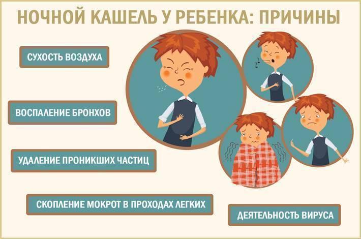Когда долго не проходит кашель у ребенка чем лечить