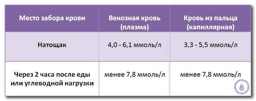 Повышенный холестерин при беременности: роль, норма, причины, опасность, как нормализовать, профилактика