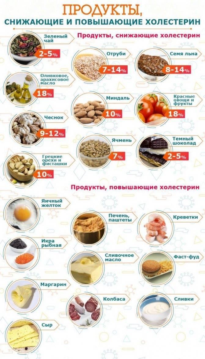 Сыр и холестерин: польза и вред, можно ли употреблять сыр при высоком холестерине, сколько холестерина в сыре