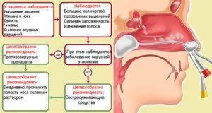 лечение затяжного насморка у детей