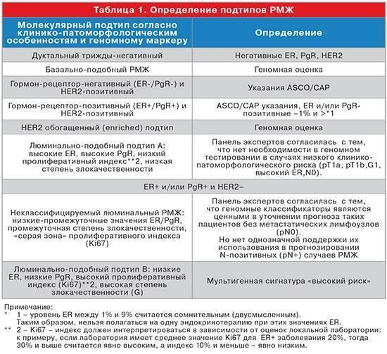Люминальный тип а рака молочной железы прогноз
