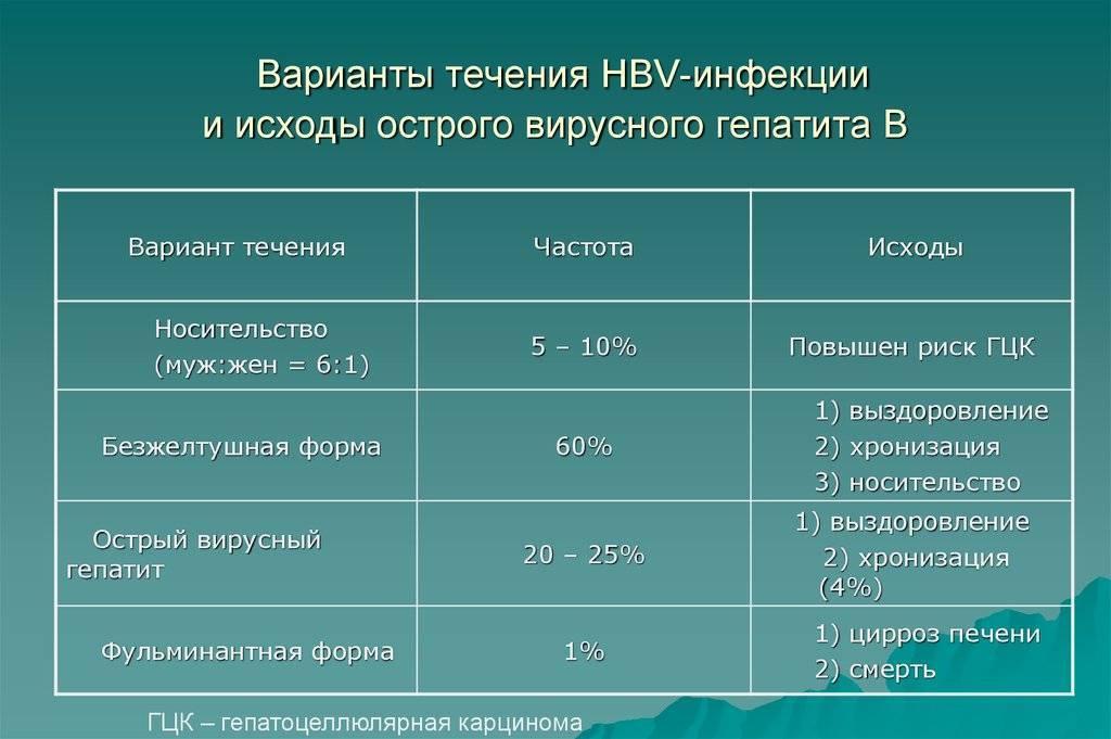 Форма носительства гепатита в: опасность и необходимость лечения