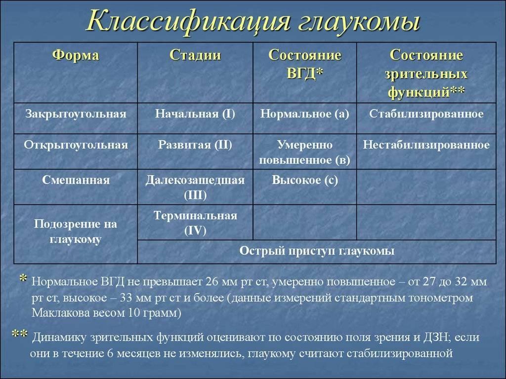 Виды (классификация) глаукомы