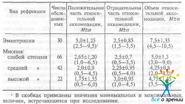 миопия 2 степени