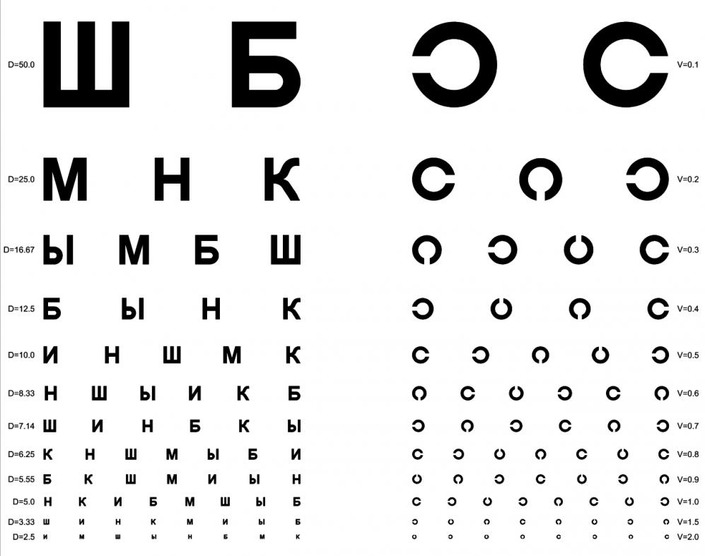 проверка зрения в домашних условиях таблица