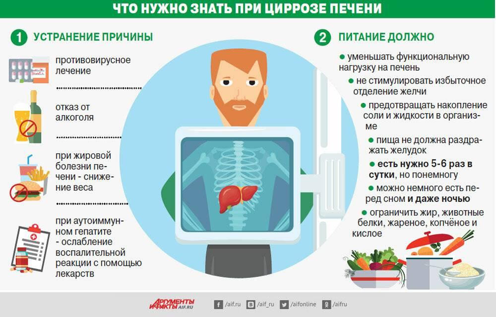 профилактика болезни печени у человека