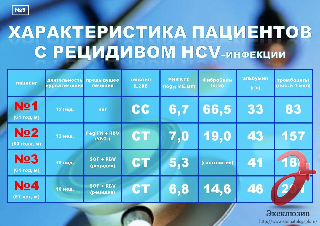 Лечение гепатита с: генотип 3