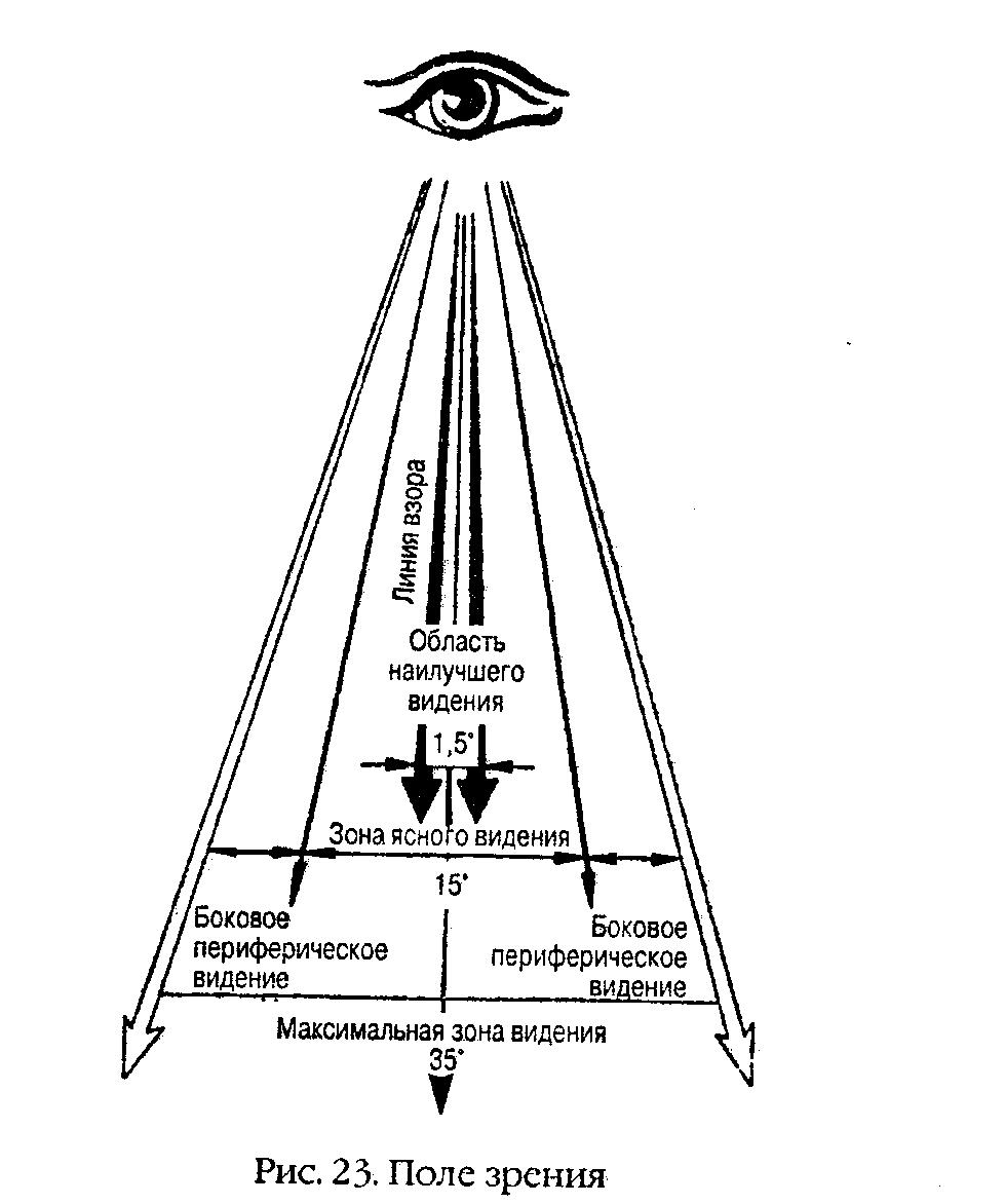 Периферическое зрение (периферийное)