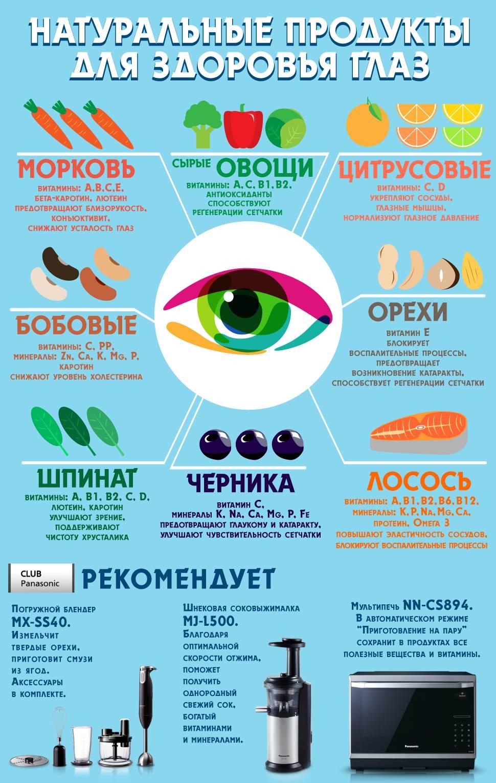 питание для зрения