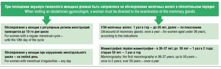 на прием к маммологу в какие дни