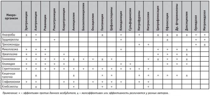 Антибиотики от уреаплазмы парвум
