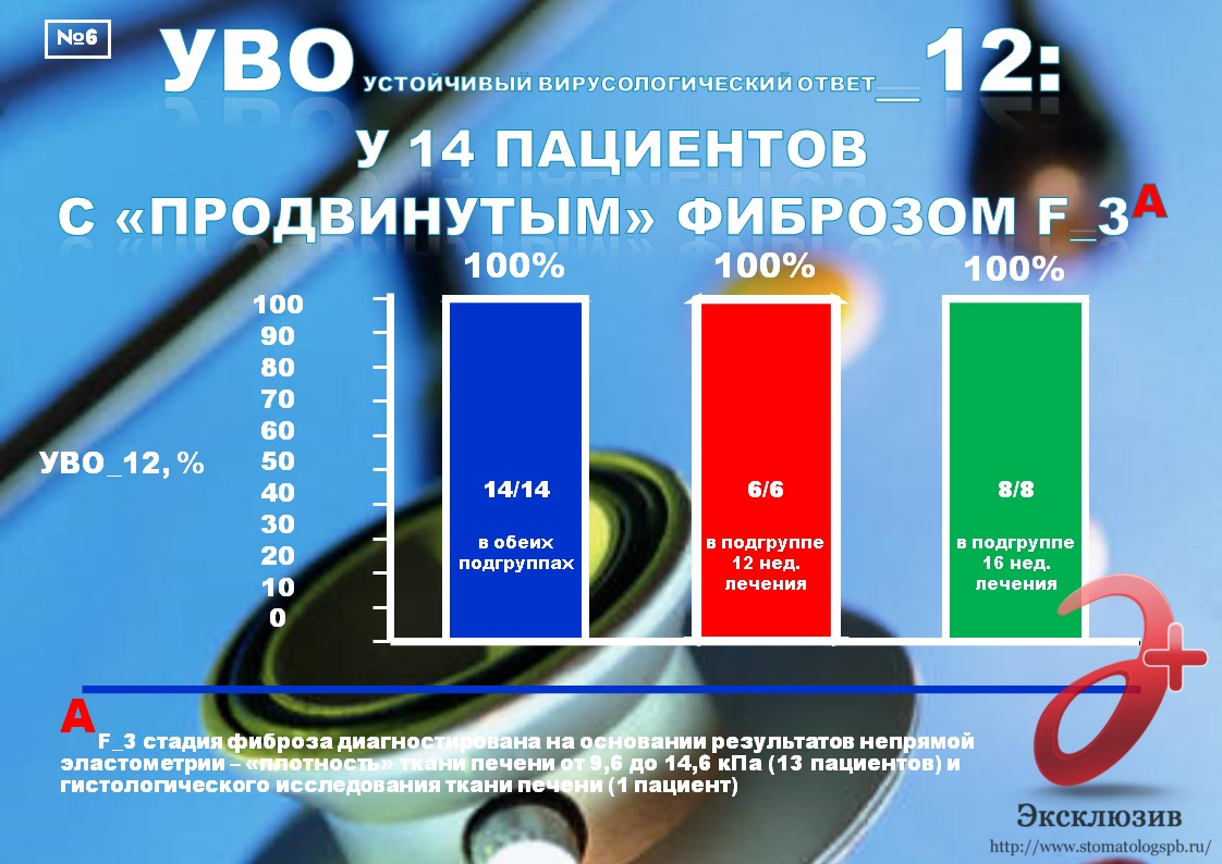 Генотипы вируса гепатита с 3а