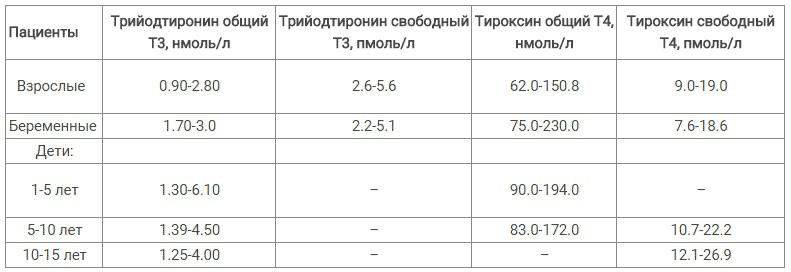 гормон щитовидной железы ттг тиреотропный гормон