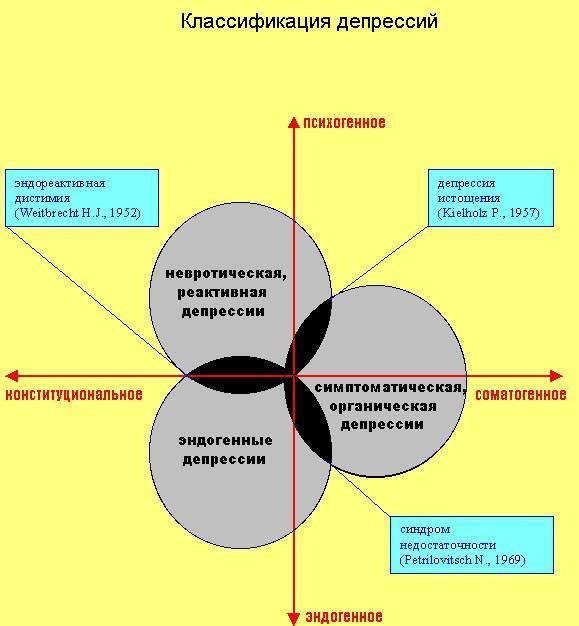 Депрессия – виды заболевания, причины развития, признаки депрессии и методы лечения депрессивных состояний.