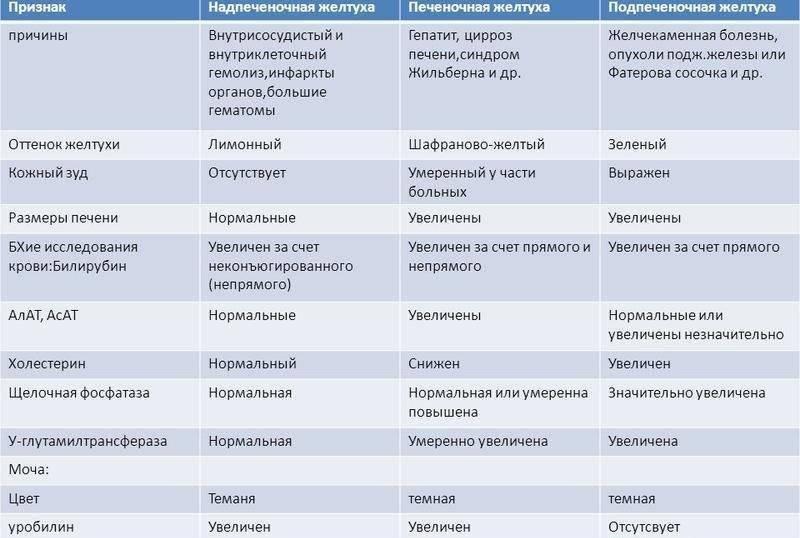 Причины, симптомы, диагностика и лечение механической желтухи