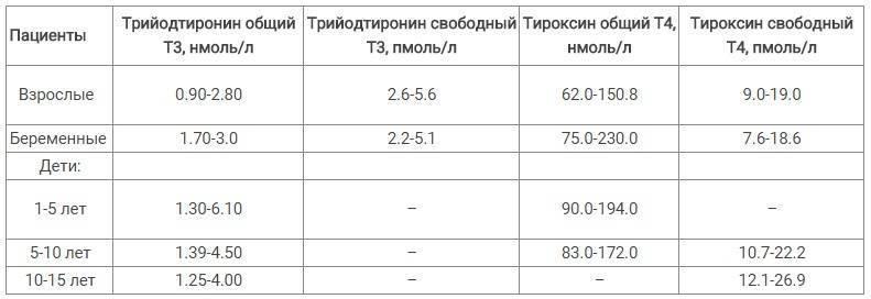Нормы гормонов щитовидной железы у детей таблица