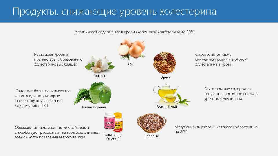 Холестерин в крови - как снизить, список народных рецептов