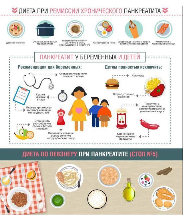 Какая нужна диета при панкреатите и холецистите