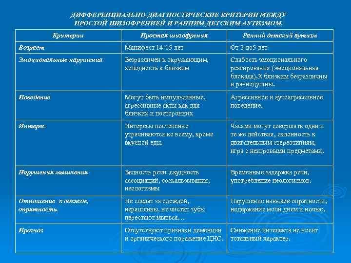 Дифференциальная диагностика рда от шизофрении. чем отличается шизофрения от аутизма