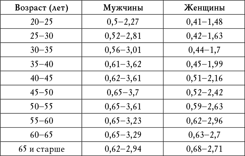 Таблица норм холестерина у мужчин по возрасту, причины отклонений