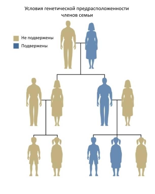 шизофрения наследственность