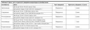 Чем опасен ринофарингит у детей: разбираемся в признаках, подбираем терапию