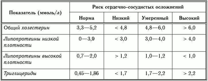 Нормы холестерина не знают в лабораториях! таблица: уровень холестерина. какой холестерин повышенный: нормы холестерина. плохой и хороший холестерин. расшифровка анализов на холестерин.