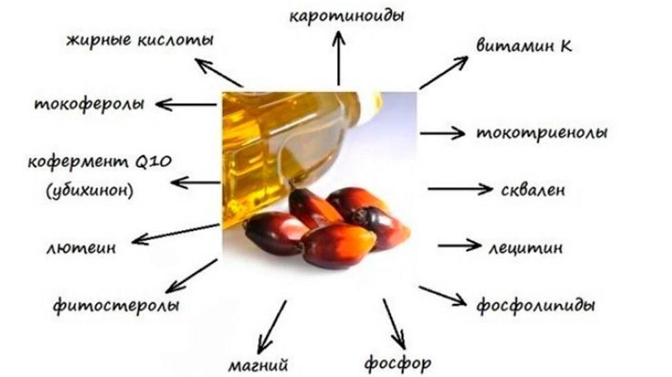 витамины для снижения холестерина