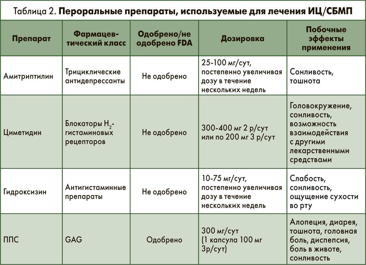 лечение цистита у детей препараты