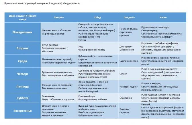 Диета при дерматите: разрешенные и запрещенные продукты