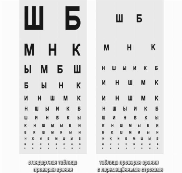 Тест на зрение. проверка зрения в домашних условиях