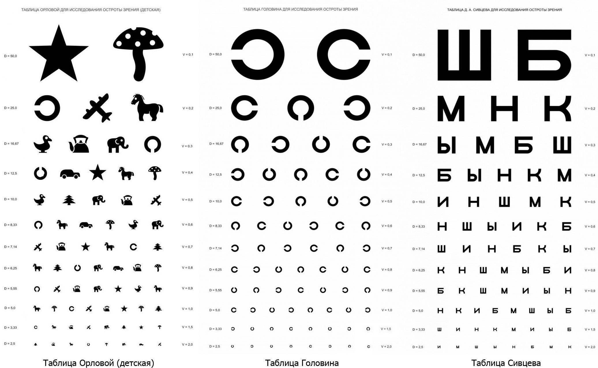 Кому проверяли зрение по такой таблице? - запись пользователя евгения (@zebropanther) (zebropanther) в сообществе детские болезни от года до трех в категории глазки - babyblog.ru