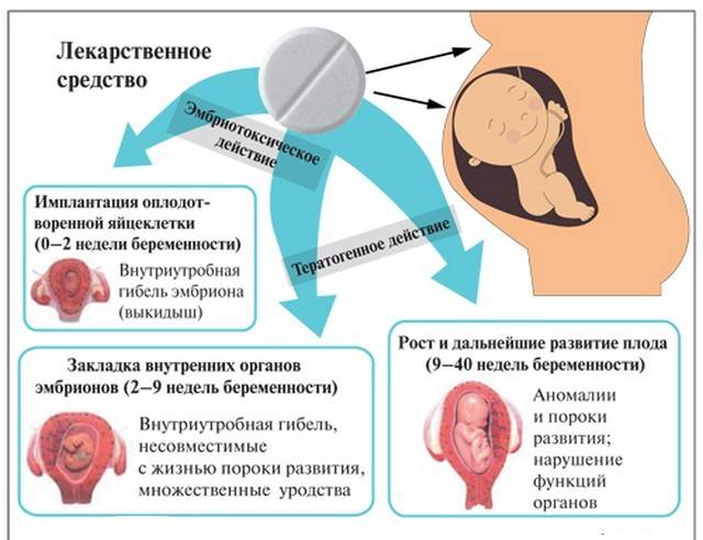 чем опасен насморк при беременности
