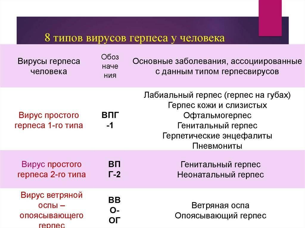 Герпес 5-го типа: симптомы, причины, диагностика и лечение вируса