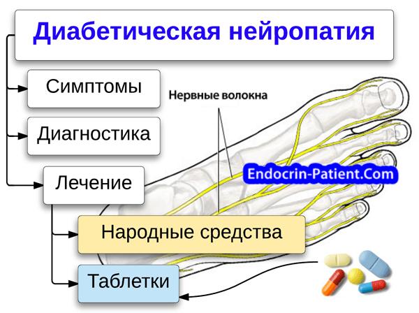 Традиционное медикаментозное лечение диабетической нейропатии и вспомогательные методы