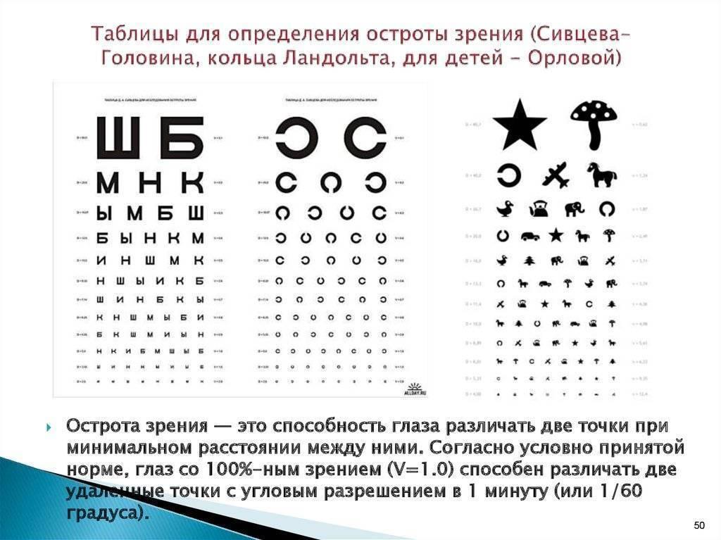 Как дома проверить зрение у ребенка. проверка зрения у детей: нормы и отклонения. проверка зрения у дошкольников